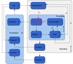 Phase behaviour model