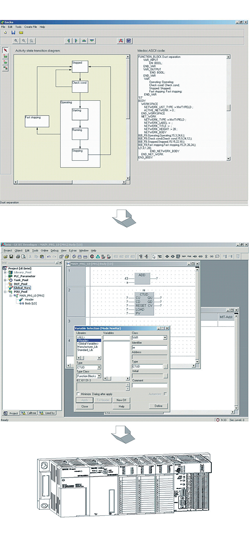 Prototype of a tool for automatic code generation for programmable logic controllers (PLCs)
