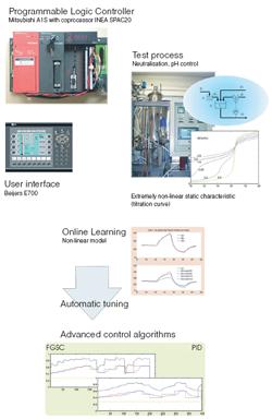 ASPECT - Advanced control algorithmS for ProgrammablE logiC conTrollers (PLCs)