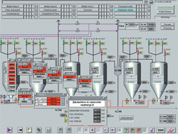 Control system for titanium dioxide production